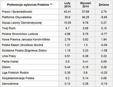 Zachowania i preferencje wyborcze Polaków w lutym